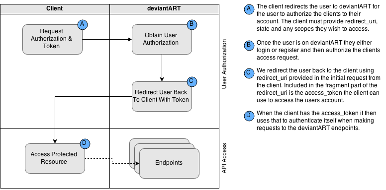 Authentication | Developers | DeviantArt